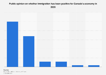 Public opinion on immigration's economic impact in Canada from 2013 to 2018