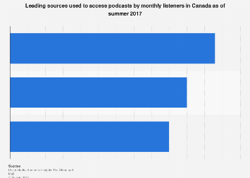 Leading sources used to access podcasts by monthly listeners in Canada in 2017