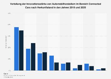 Innovationsstärke von Automobilherstellerländern im Bereich Connected Cars in 2018