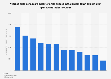 Italy: average price per square meter for office spaces 2017