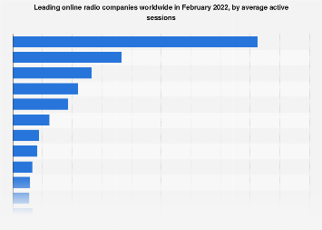 Leading online radio companies worldwide 2018, by active sessions