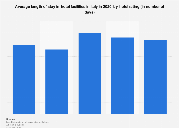 Italy: length of stay in hotel facilities in 2015, by hotel rating
