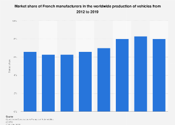 Market share of French vehicle manufacturers in global production 2012-2016
