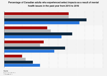 Canadian adults who experienced select impacts from mental health issues 2015-2018