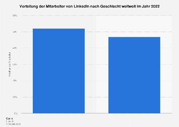 Verteilung der Mitarbeiter von LinkedIn nach Geschlecht weltweit 2017