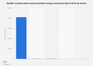 Italy: number of installations using renewable energy resources in 2016, by source