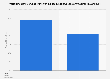 Verteilung der Führungskräfte von LinkedIn nach Geschlecht weltweit 2017