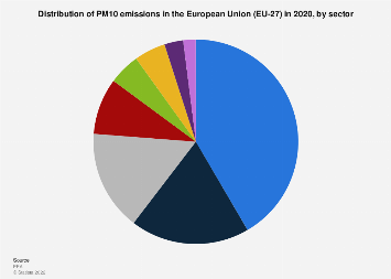PM10 particulate matter contributors in the European Union (EU-28) 2016, by sector