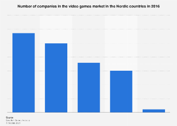Number of companies in the video games market in the Nordic countries 2016