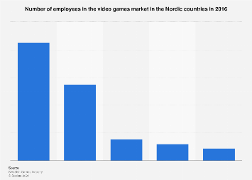 Number of employees in the video games market in the Nordic countries 2016
