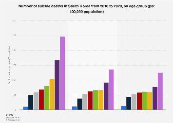 Death rate for suicide in South Korea 2012-2017 by age group