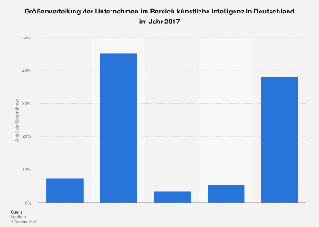 Größenverteilung von deutschen Unternehmen im Bereich künstliche Intelligenz 2017