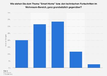 Einstellung zu Smart Home in Österreich 2017
