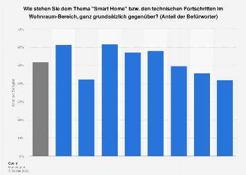 Einstellung zu Smart Home in Österreich nach Geschlecht und Altersgruppen 2017