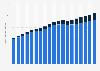 Bruttospielerträge im Glücksspielmarkt weltweit bis 2016 und Prognose bis 2021