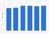 Chile: apparent consumption of plastics per capita 2010-2015
