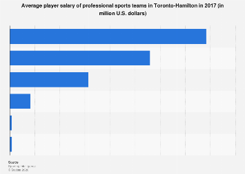 Average pro sports player salary in Toronto-Hamilton 2017, by team