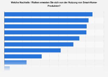 Nachteile von Smart Home-Produkten in Österreich 2017