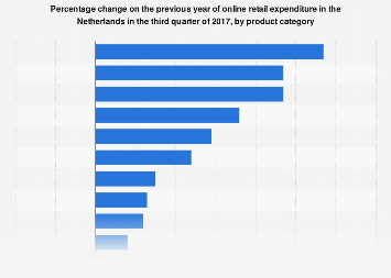 Online retail expenditure change in the Netherlands 2017, by product category