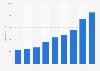 Net sales of ASML 2014-2018