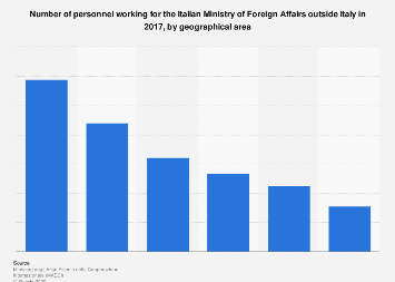 Italy: personnel of the Ministry of Foreign Affairs in 2016, by geographical area
