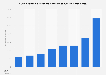 Net income of ASML 2014-2017
