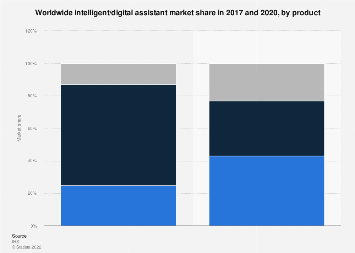 Global intelligent assistant market share 2017 and 2020