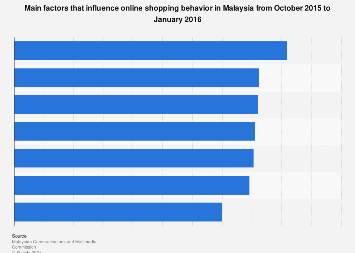Main factors that influence online shopping behavior Malaysia 2016