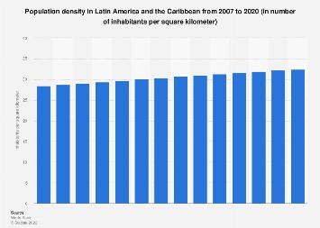 Latin America: population density 2005-2017