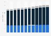 Ecuador: total population 2010-2017, by age