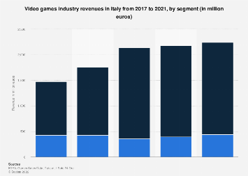 Italy: video games industry revenues 2017, by segment