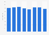 Revenue of Royal BAM Group 2013-2018