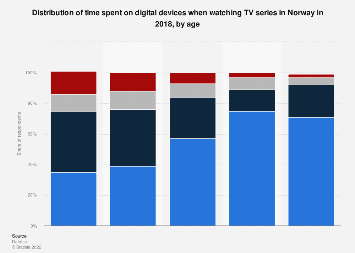 Time spent on digital devices watching TV series in Norway 2018, by age