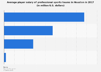 Average pro sports player salary in Houston 2017, by team