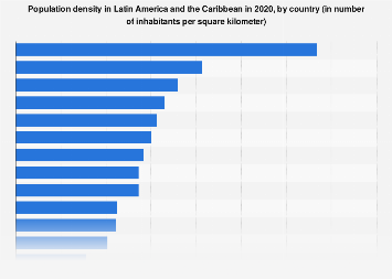 Latin America & the Caribbean: population density 2017, by country