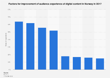 Survey on factors improving audience experience of digital content in Norway 2017