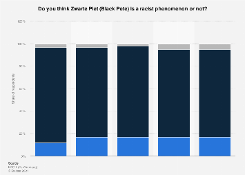 Opinions of racist nature of Black Pete in the Netherlands 2017-2018