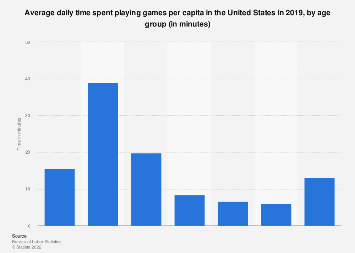 U.S. daily time spent playing games 2016, by age