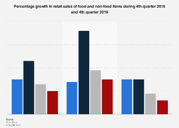 Christmas retail: sales growth of food and non-food items in the UK 2016-2017