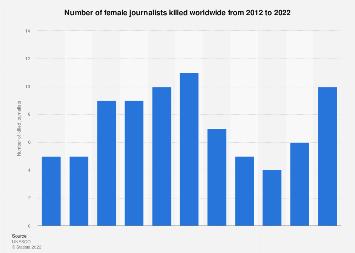 Number of killed women journalists worldwide 2012-2017