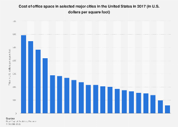 Cost of office space in selected major cities in U.S. 2017