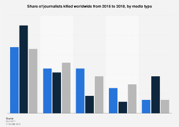 Number of journalists killed worldwide by media 2012-16
