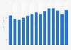 Annual revenue of Skanska 2009-2018