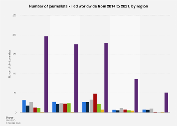Number of journalists killed worldwide 2016-2017, by region