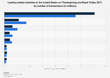Transactions of top U.S. e-retailers on Thanksgiving and Black Friday 2017