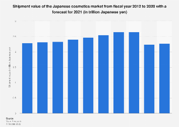 Domestic cosmetics market size in Japan FY 2012-2017