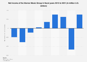 Net income of the Warner Music Group 2013-2017