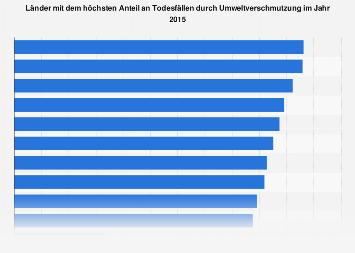 Umweltverschmutzung - Länder mit dem höchsten Anteil an Todesfällen 2015