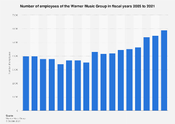 Number of employees of the Warner Music Group 2005-2017