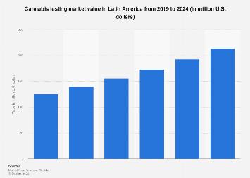 Latin America: cannabis testing revenue 2016-2021